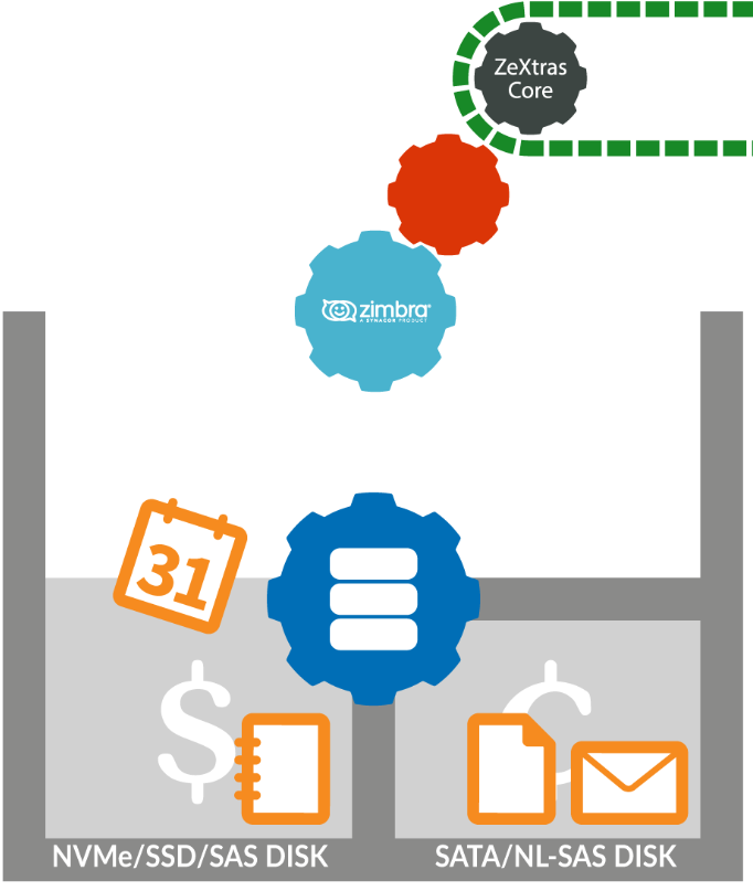 Zimbra HSM Plus - Secondary Volumes on Amazon S3 - Zimbra : Blog