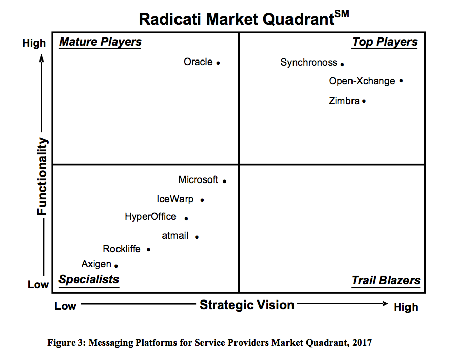 Zimbra Top Player in Radicati Market Quadrant 2017